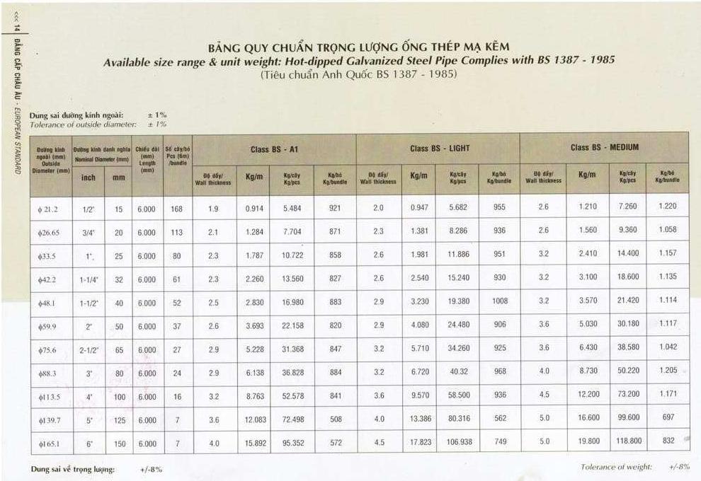 Tiêu chuẩn BS1387:1985 ống thép mạ kẽm Việt Đức