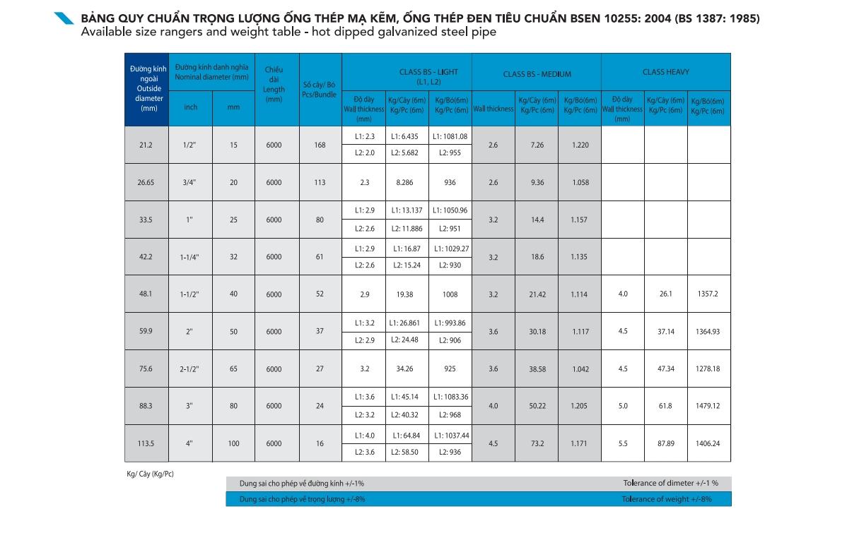 Tiêu chuẩn BS 1387: 1985 ống thép mạ kẽm Hòa Phát