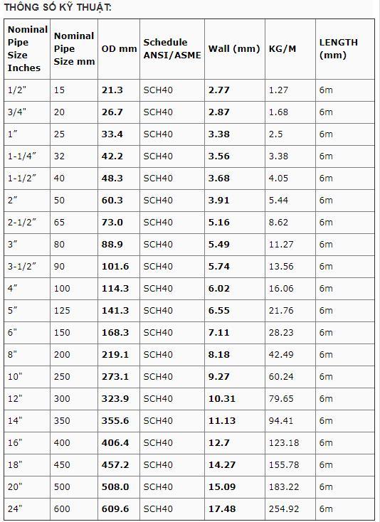 Ống thép đúc ASTM A53/106 – SCH40
